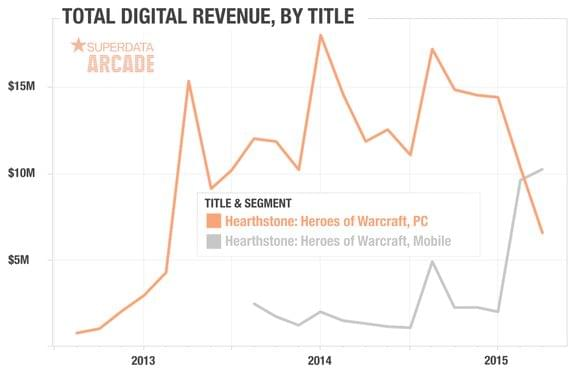 Graph of Hearthstone revenue split by platform