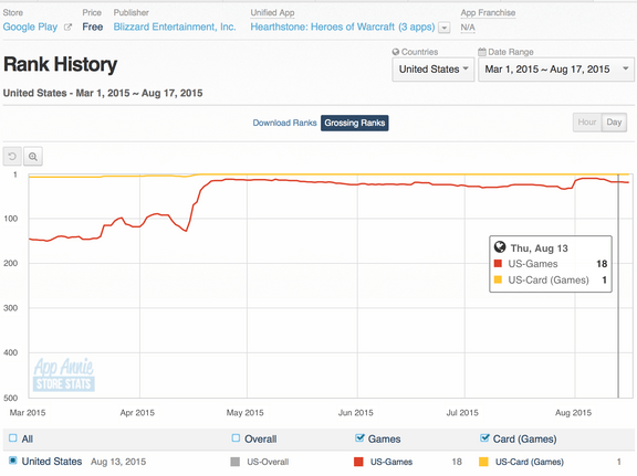 Screenshot of AppAnnie grossing chart for Hearthstone on Google Play