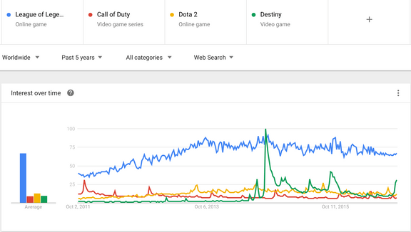 Google Trends for various game franchises